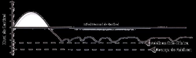 padrão-2-fadiga-adrenal