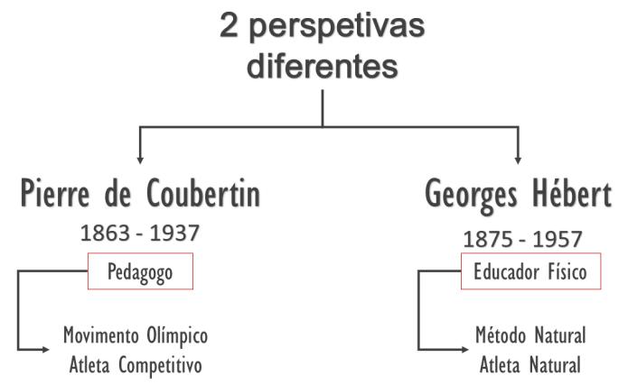 coubertin versus hébert